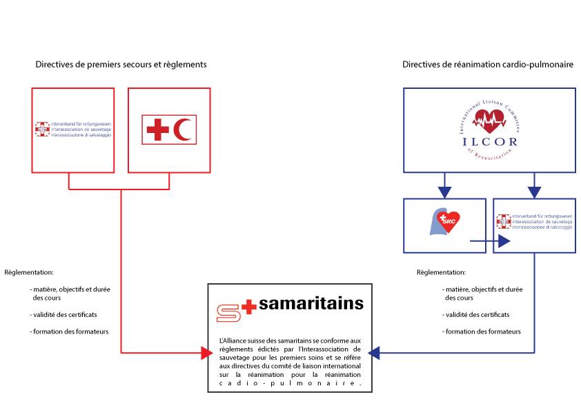 Samadirectives